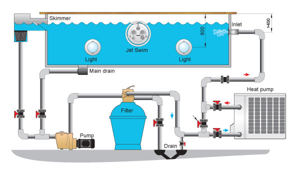 Havuz s pompas havuz s tma for Swimming pool pump electrical wiring